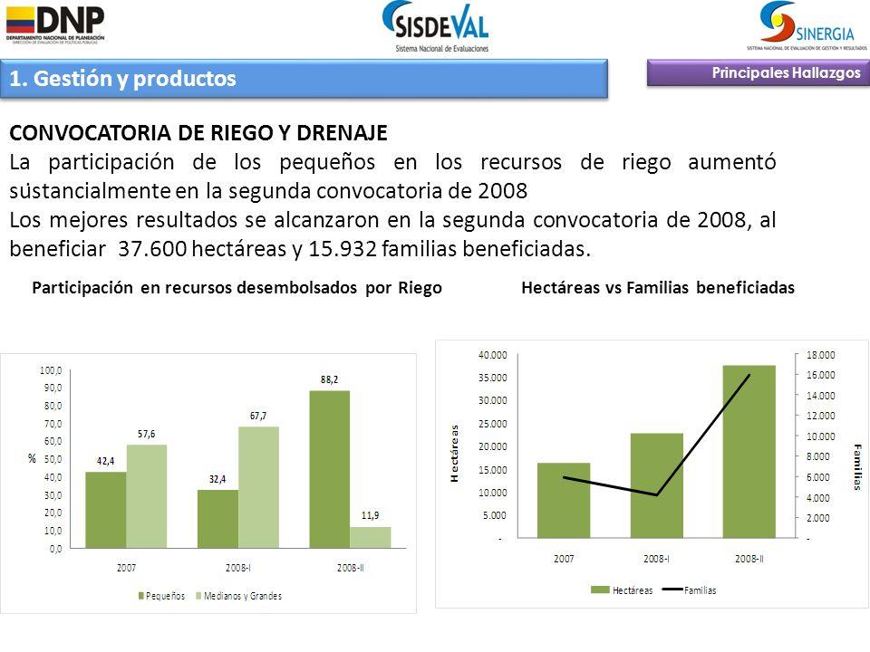 Principales Hallazgos 1. Gestión y productos CONVOCATORIA DE RIEGO Y DRENAJE La participación de los pequeños en los recursos de riego aumentó sustanc