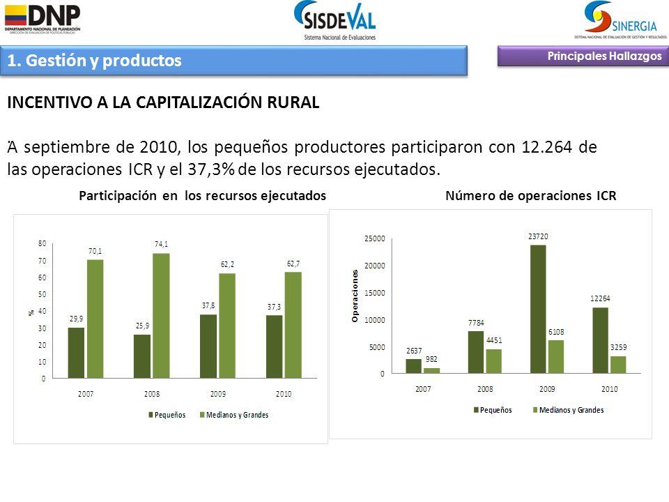 Principales Hallazgos 1. Gestión y productos INCENTIVO A LA CAPITALIZACIÓN RURAL A septiembre de 2010, los pequeños productores participaron con 12.26