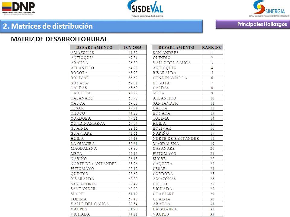 2. Matrices de distribución Principales Hallazgos MATRIZ DE DESARROLLO RURAL