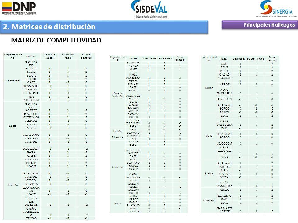 2. Matrices de distribución Principales Hallazgos MATRIZ DE COMPETITIVIDAD