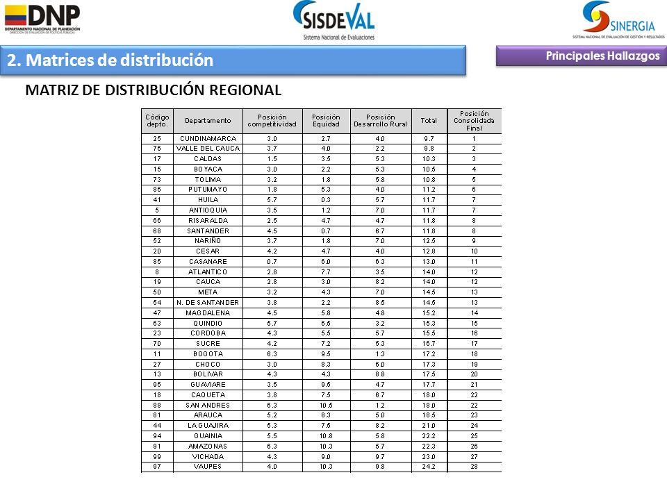 2. Matrices de distribución Principales Hallazgos MATRIZ DE DISTRIBUCIÓN REGIONAL
