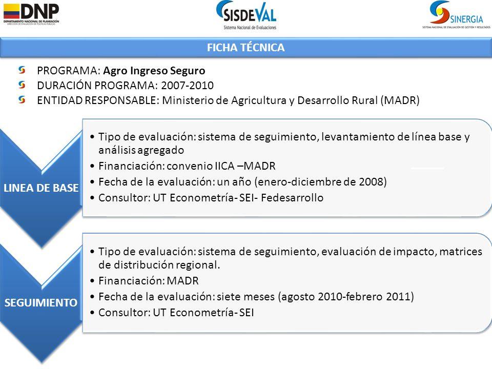 FICHA TÉCNICA PROGRAMA: Agro Ingreso Seguro DURACIÓN PROGRAMA: 2007-2010 ENTIDAD RESPONSABLE: Ministerio de Agricultura y Desarrollo Rural (MADR) LINEA DE BASE Tipo de evaluación: sistema de seguimiento, levantamiento de línea base y análisis agregado Financiación: convenio IICA –MADR Fecha de la evaluación: un año (enero-diciembre de 2008) Consultor: UT Econometría- SEI- Fedesarrollo SEGUIMIENTO Tipo de evaluación: sistema de seguimiento, evaluación de impacto, matrices de distribución regional.