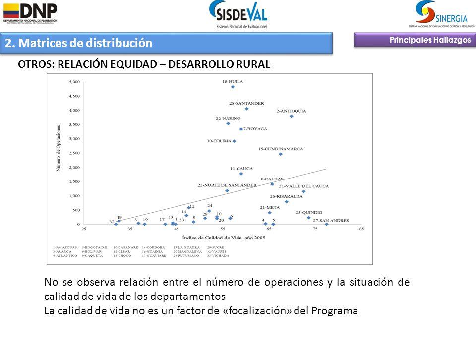 2. Matrices de distribución Principales Hallazgos OTROS: RELACIÓN EQUIDAD – DESARROLLO RURAL No se observa relación entre el número de operaciones y l