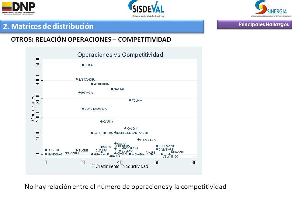 2. Matrices de distribución Principales Hallazgos OTROS: RELACIÓN OPERACIONES – COMPETITIVIDAD No hay relación entre el número de operaciones y la com