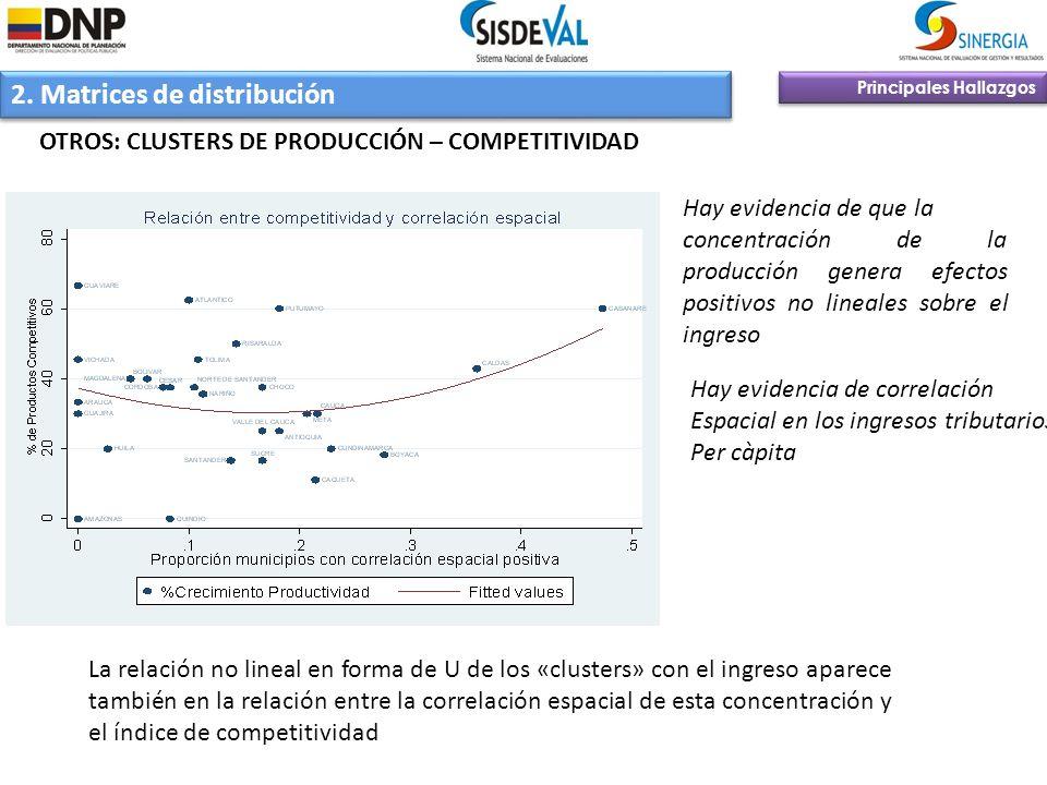 2. Matrices de distribución Principales Hallazgos OTROS: CLUSTERS DE PRODUCCIÓN – COMPETITIVIDAD Hay evidencia de que la concentración de la producció