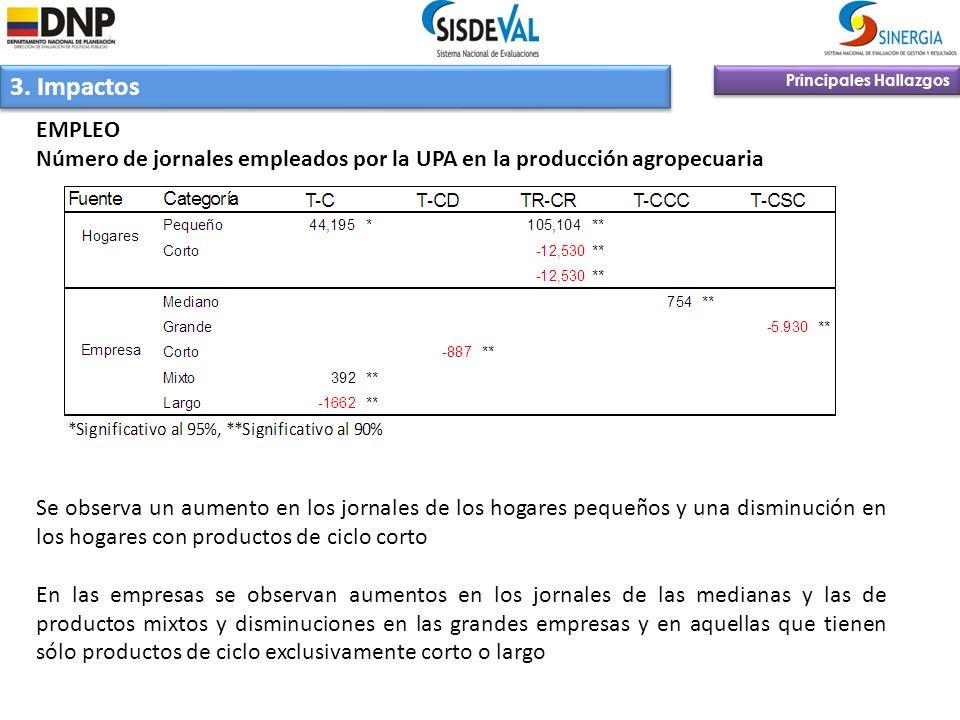 3. Impactos Principales Hallazgos EMPLEO Número de jornales empleados por la UPA en la producción agropecuaria Se observa un aumento en los jornales d