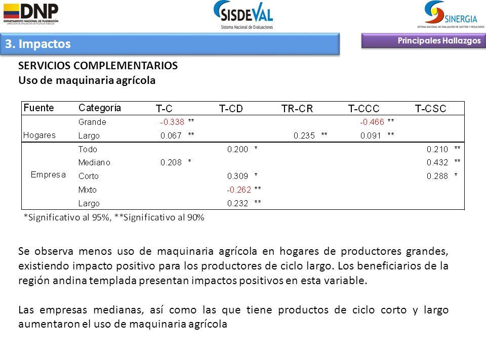 3. Impactos Principales Hallazgos SERVICIOS COMPLEMENTARIOS Uso de maquinaria agrícola Se observa menos uso de maquinaria agrícola en hogares de produ