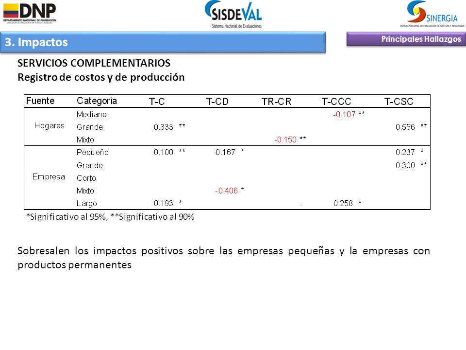 3. Impactos Principales Hallazgos SERVICIOS COMPLEMENTARIOS Registro de costos y de producción Sobresalen los impactos positivos sobre las empresas pe