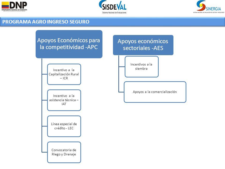 PROGRAMA AGRO INGRESO SEGURO Apoyos Económicos para la competitividad -APC Incentivo a la Capitalización Rural – ICR Incentivo a la asistencia técnica