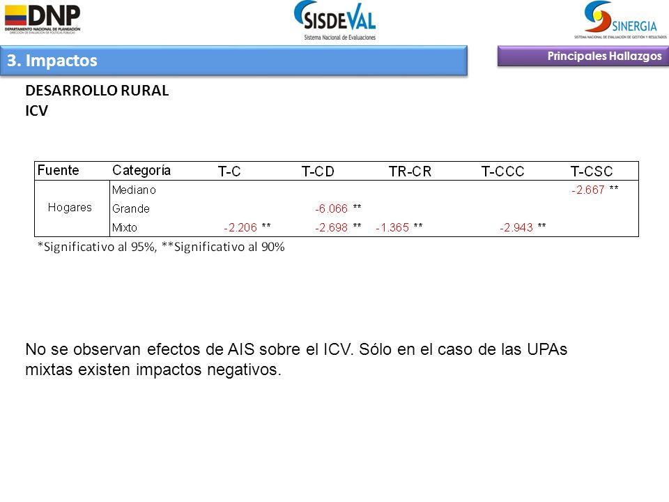 3. Impactos Principales Hallazgos DESARROLLO RURAL ICV No se observan efectos de AIS sobre el ICV. Sólo en el caso de las UPAs mixtas existen impactos