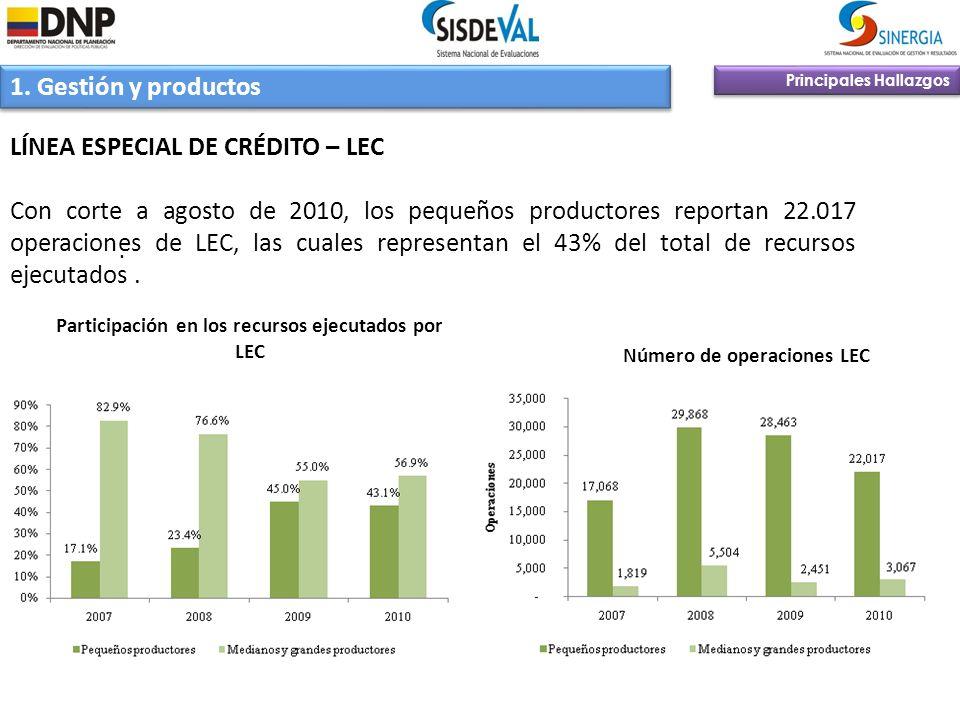 Principales Hallazgos 1. Gestión y productos LÍNEA ESPECIAL DE CRÉDITO – LEC Con corte a agosto de 2010, los pequeños productores reportan 22.017 oper