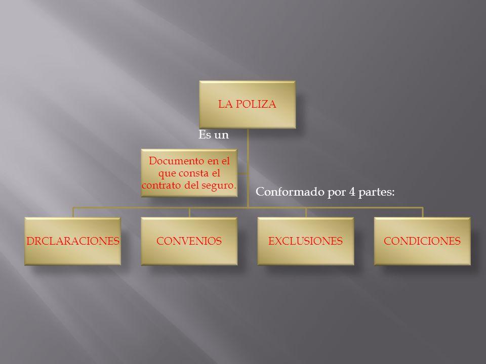 LA POLIZA DRCLARACIONESCONVENIOSEXCLUSIONESCONDICIONES Documento en el que consta el contrato del seguro. Es un Conformado por 4 partes:
