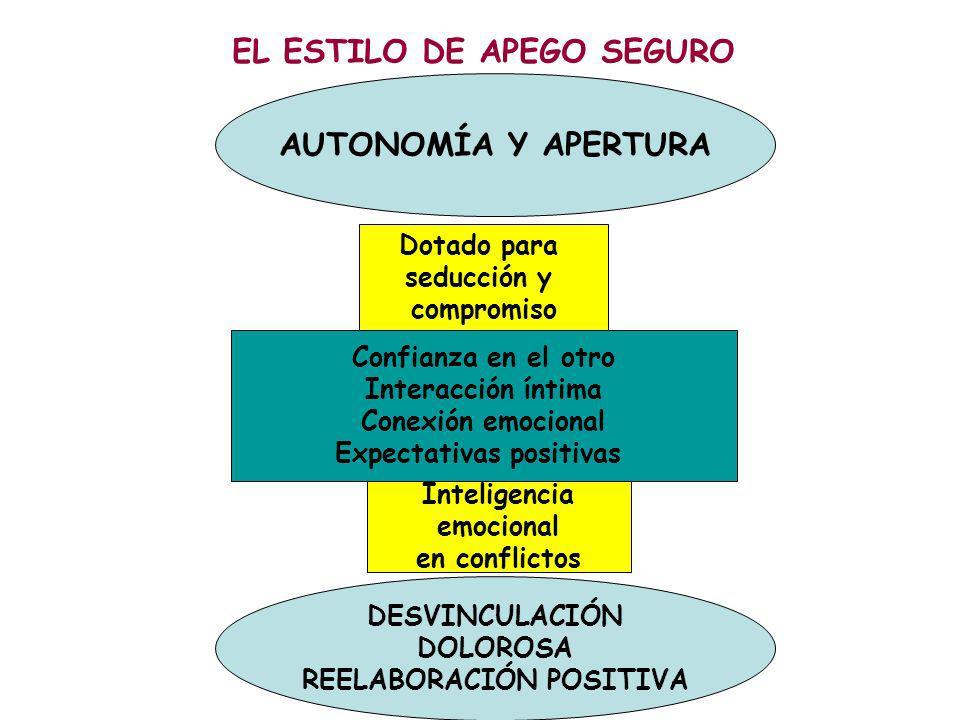 EL ESTILO DE APEGO SEGURO AUTONOMÍA Y APERTURA DESVINCULACIÓN DOLOROSA REELABORACIÓN POSITIVA Confianza en el otro Interacción íntima Conexión emocion