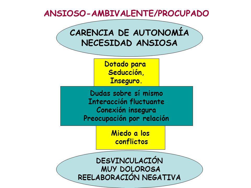 ANSIOSO-AMBIVALENTE/PROCUPADO CARENCIA DE AUTONOMÍA NECESIDAD ANSIOSA DESVINCULACIÓN MUY DOLOROSA REELABORACIÓN NEGATIVA Dudas sobre sí mismo Interacción fluctuante Conexión insegura Preocupación por relación Dotado para Seducción, Inseguro.