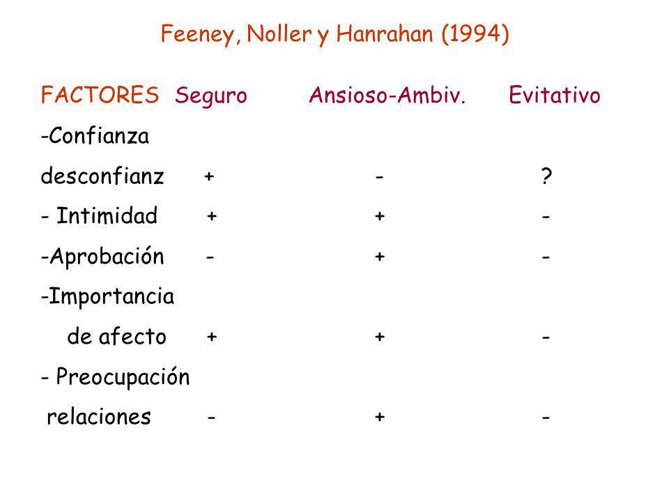 Feeney, Noller y Hanrahan (1994) FACTORESSeguroAnsioso-Ambiv.Evitativo -Confianza desconfianz +- ? - Intimidad ++ - -Aprobación -+ - -Importancia de a