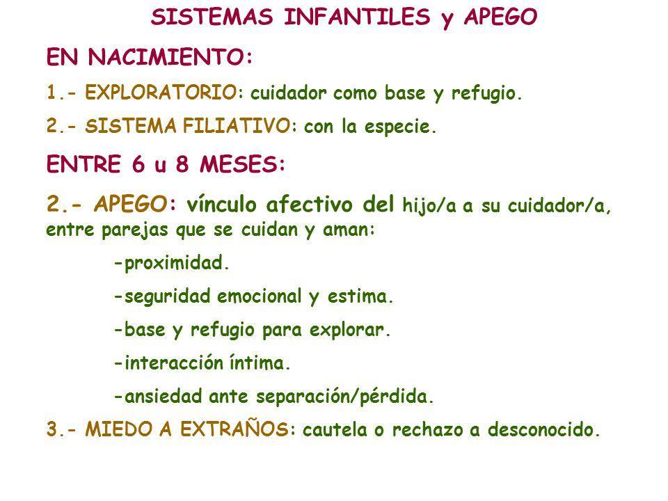 SISTEMAS INFANTILES y APEGO EN NACIMIENTO: 1.- EXPLORATORIO: cuidador como base y refugio. 2.- SISTEMA FILIATIVO: con la especie. ENTRE 6 u 8 MESES: 2