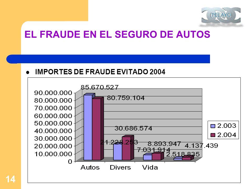 14 EL FRAUDE EN EL SEGURO DE AUTOS IMPORTES DE FRAUDE EVITADO 2004