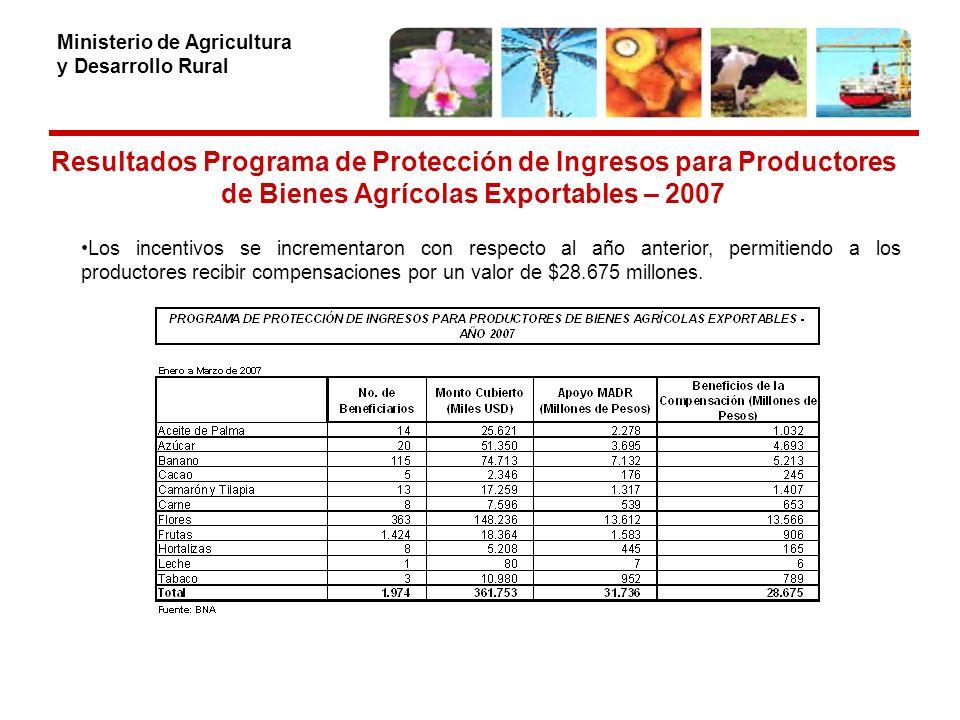 Ministerio de Agricultura y Desarrollo Rural Resultados Programa de Protección de Ingresos para Productores de Bienes Agrícolas Exportables – 2007 Los incentivos se incrementaron con respecto al año anterior, permitiendo a los productores recibir compensaciones por un valor de $28.675 millones.