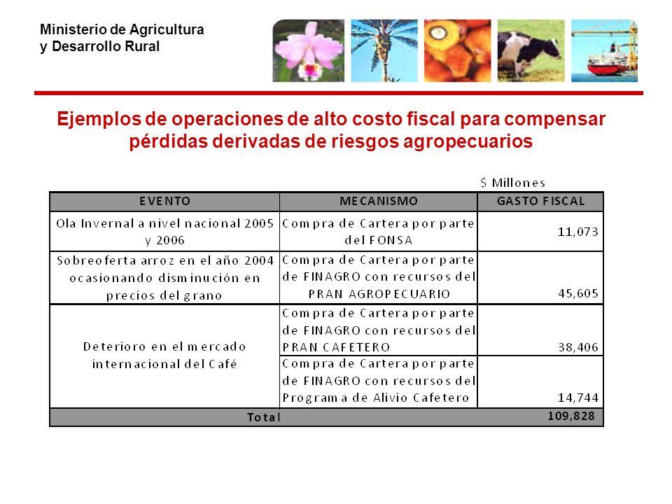 Ministerio de Agricultura y Desarrollo Rural Ejemplos de operaciones de alto costo fiscal para compensar pérdidas derivadas de riesgos agropecuarios