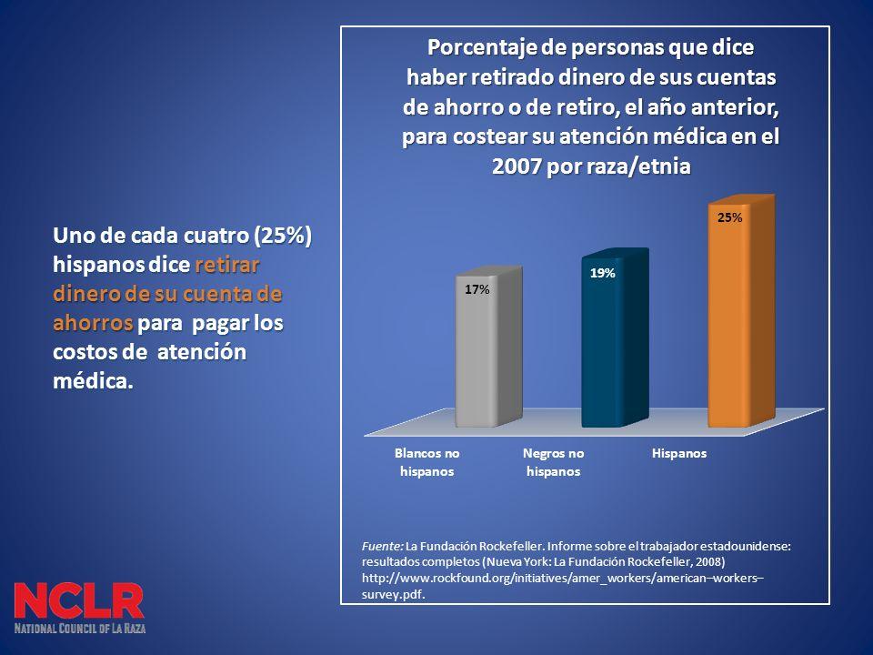 Uno de cada cuatro (25%) hispanos dice retirar dinero de su cuenta de ahorros para pagar los costos de atención médica.