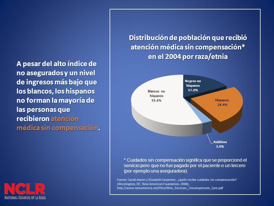 A pesar del alto índice de no asegurados y un nivel de ingresos más bajo que los blancos, los hispanos no forman la mayoría de las personas que recibieron atención médica sin compensación.