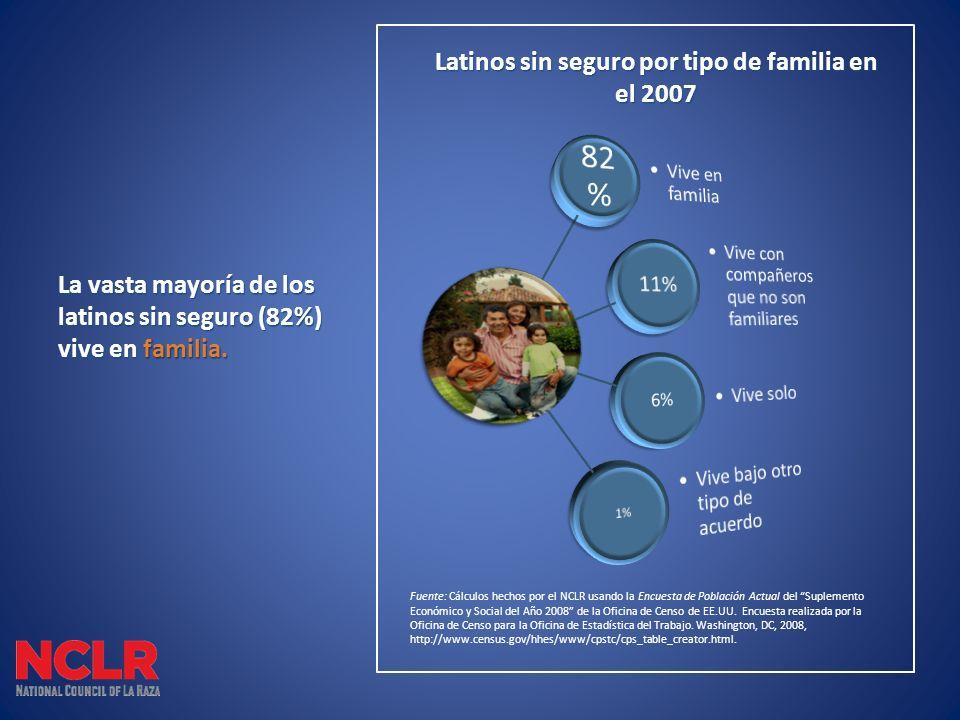 La vasta mayoría de los latinos sin seguro (82%) vive en familia.