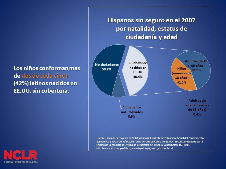 Los niños conforman más de dos de cada cinco (42%) latinos nacidos en EE.UU. sin cobertura.