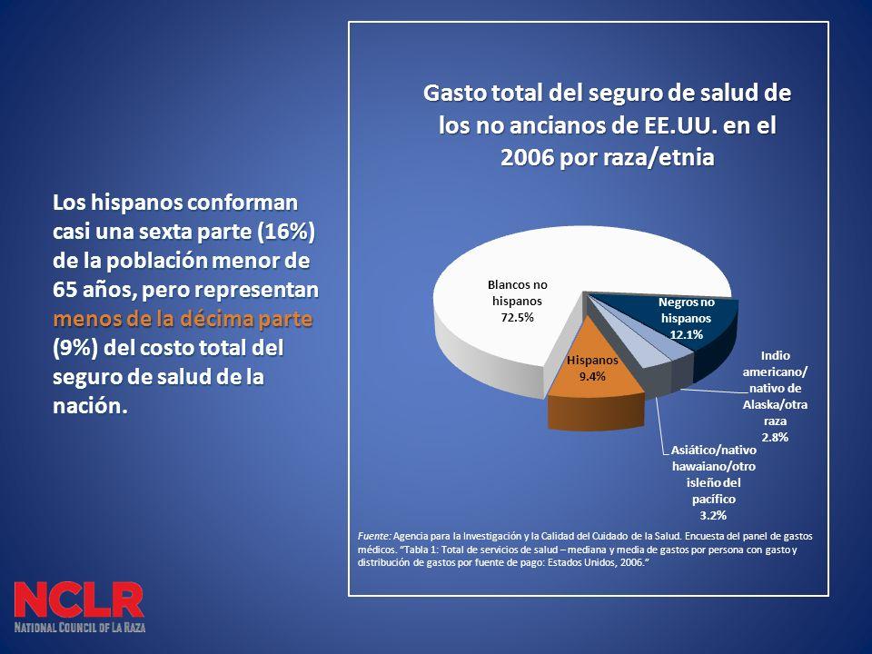 Los hispanos conforman casi una sexta parte (16%) de la población menor de 65 años, pero representan menos de la décima parte (9%) del costo total del seguro de salud de la nación.