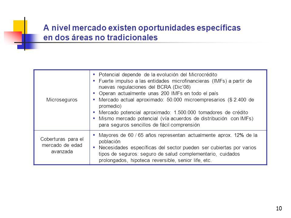 10 A nivel mercado existen oportunidades específicas en dos áreas no tradicionales Microseguros Potencial depende de la evolución del Microcrédito Fuerte impulso a las entidades microfinancieras (IMFs) a partir de nuevas regulaciones del BCRA (Dic08) Operan actualmente unas 200 IMFs en todo el país Mercado actual aproximado: 50.000 microempresarios ($ 2.400 de promedio) Mercado potencial aproximado: 1.500.000 tomadores de crédito Mismo mercado potencial (vía acuerdos de distribución con lMFs) para seguros sencillos de fácil comprensión Coberturas para el mercado de edad avanzada Mayores de 60 / 65 años representan actualmente aprox.