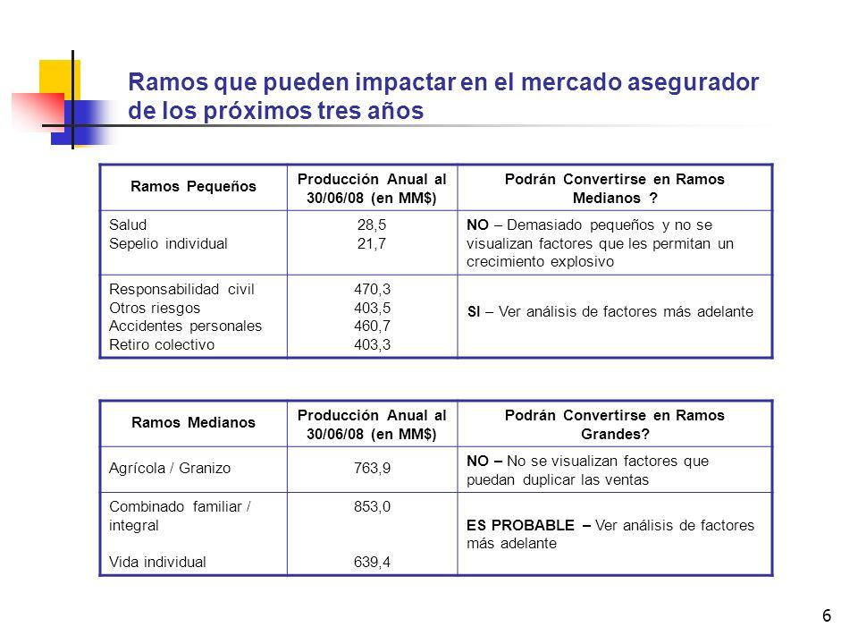 6 Ramos que pueden impactar en el mercado asegurador de los próximos tres años Ramos Pequeños Producción Anual al 30/06/08 (en MM$) Podrán Convertirse en Ramos Medianos .