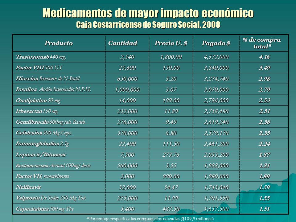 Medicamentos de mayor impacto económico Caja Costarricense de Seguro Social, 2008 ProductoCantidad Precio U.