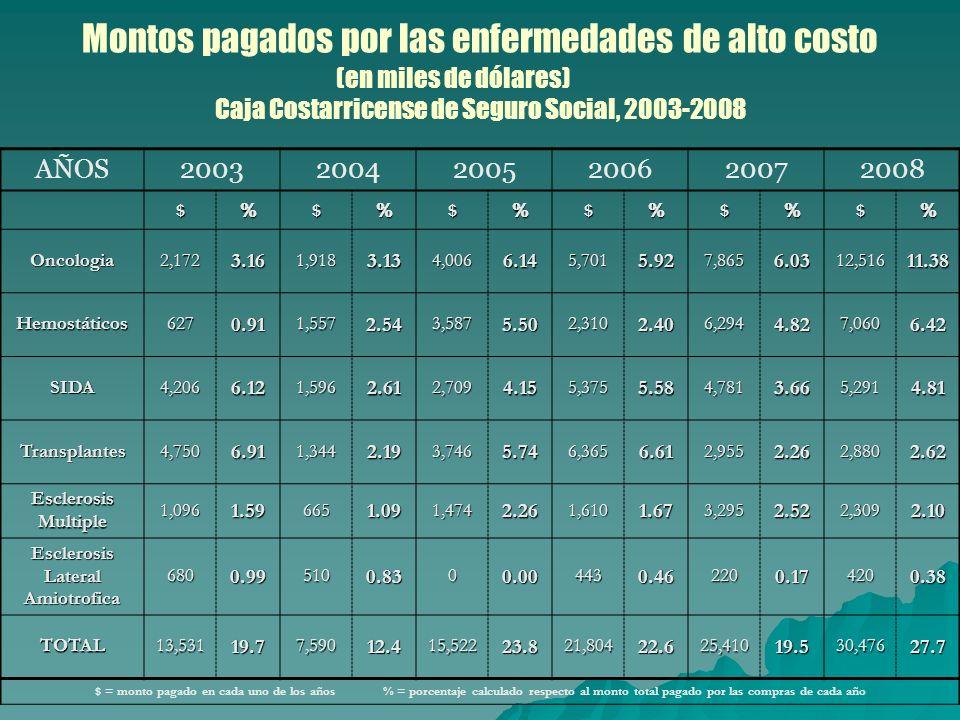 Montos pagados por las enfermedades de alto costo (en miles de dólares) Caja Costarricense de Seguro Social, 2003-2008 AÑOS200320042005200620072008 $%$%$%$%$%$% Oncologia2,1723.161,9183.134,0066.145,7015.927,8656.0312,51611.38 Hemostáticos6270.911,5572.543,5875.502,3102.406,2944.827,0606.42 SIDA4,2066.121,5962.612,7094.155,3755.584,7813.665,2914.81 Transplantes4,7506.911,3442.193,7465.746,3656.612,9552.262,8802.62 EsclerosisMultiple1,0961.596651.091,4742.261,6101.673,2952.522,3092.10 EsclerosisLateralAmiotrofica6800.995100.8300.004430.462200.174200.38 TOTAL13,53119.77,59012.415,52223.821,80422.625,41019.530,47627.7 $ = monto pagado en cada uno de los años % = porcentaje calculado respecto al monto total pagado por las compras de cada año