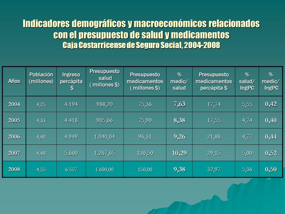 Indicadores demográficos y macroeconómicos relacionados con el presupuesto de salud y medicamentos Caja Costarricense de Seguro Social, 2004-2008 AñosPoblación(millones)Ingresopercápita $Presupuesto salud salud ( millones $) Presupuestomedicamentos %medic/saludPresupuestomedicamentos percápita $ %salud/IngPC%medic/ IngPC IngPC 20044,254.194988,2075,367,6317,745,550,42 20054,334.418905,6675,908,3817,554,740,40 20064,404.9491.040,0496,319,2621,884,770,44 20074,485.6601.267,65130,5010,2929,155,000,52 20084,556.5571.600,00150,009,3832,975,360,50