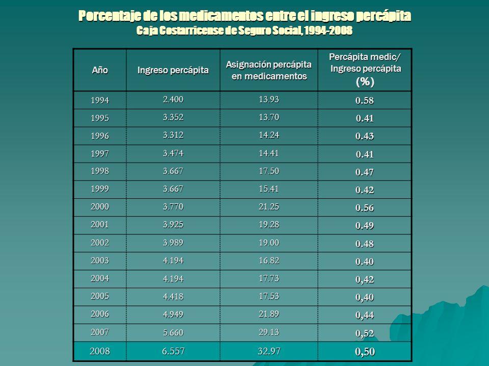Porcentaje de los medicamentos entre el ingreso percápita Caja Costarricense de Seguro Social, 1994-2008 Año Ingreso percápita Asignación percápita en medicamentos Percápita medic/ Ingreso percápita (%) Ingreso percápita (%) 1994 2.40013.930.58 1995 3.352 13.70 0.41 1996 3.312 14.24 0.43 1997 3.474 14.41 0.41 1998 3.667 17.50 0.47 1999 3.667 15.41 0.42 2000 3.770 21.25 0.56 20013.92519.28 0.49 20023.98919.00 0.48 20034.19416.820.40 20044.19417.730,42 20054.41817.530,40 20064.94921.890,44 20075.66029.130,52 20086.55732.970,50