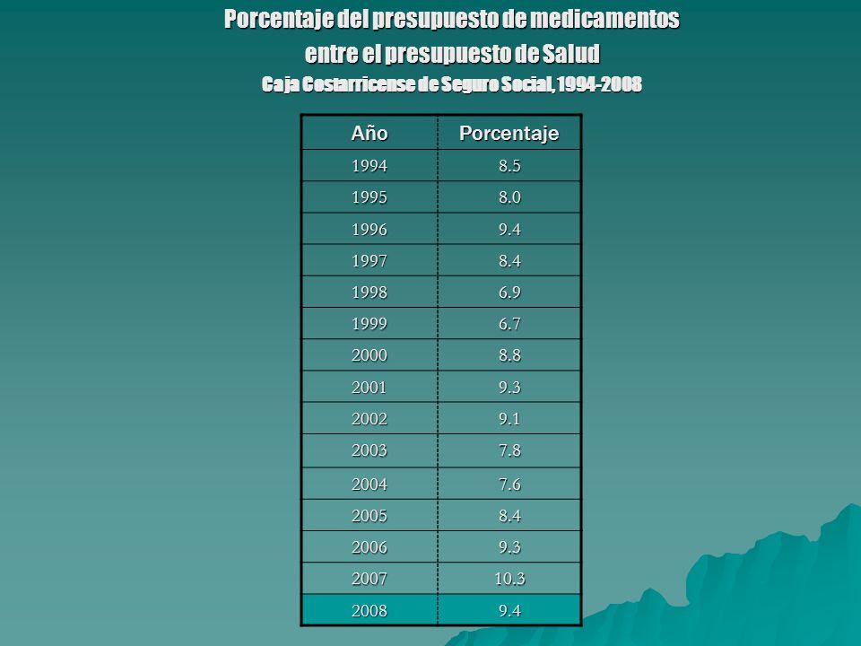 Porcentaje del presupuesto de medicamentos entre el presupuesto de Salud Caja Costarricense de Seguro Social, 1994-2008 AñoPorcentaje 19948.5 19958.0 19969.4 19978.4 19986.9 19996.7 20008.8 20019.3 20029.1 20037.8 20047.6 20058.4 20069.3 200710.3 20089.4