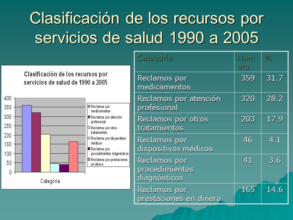 Clasificación de los recursos por servicios de salud 1990 a 2005 Categoría Núm ero % Reclamos por medicamentos 35931.7 Reclamos por atención profesional 32028.2 Reclamos por otros tratamientos 20317.9 Reclamos por dispositivos médicos 464.1 Reclamos por procedimientos diagnósticos 413.6 Reclamos por prestaciones en dinero 16514.6