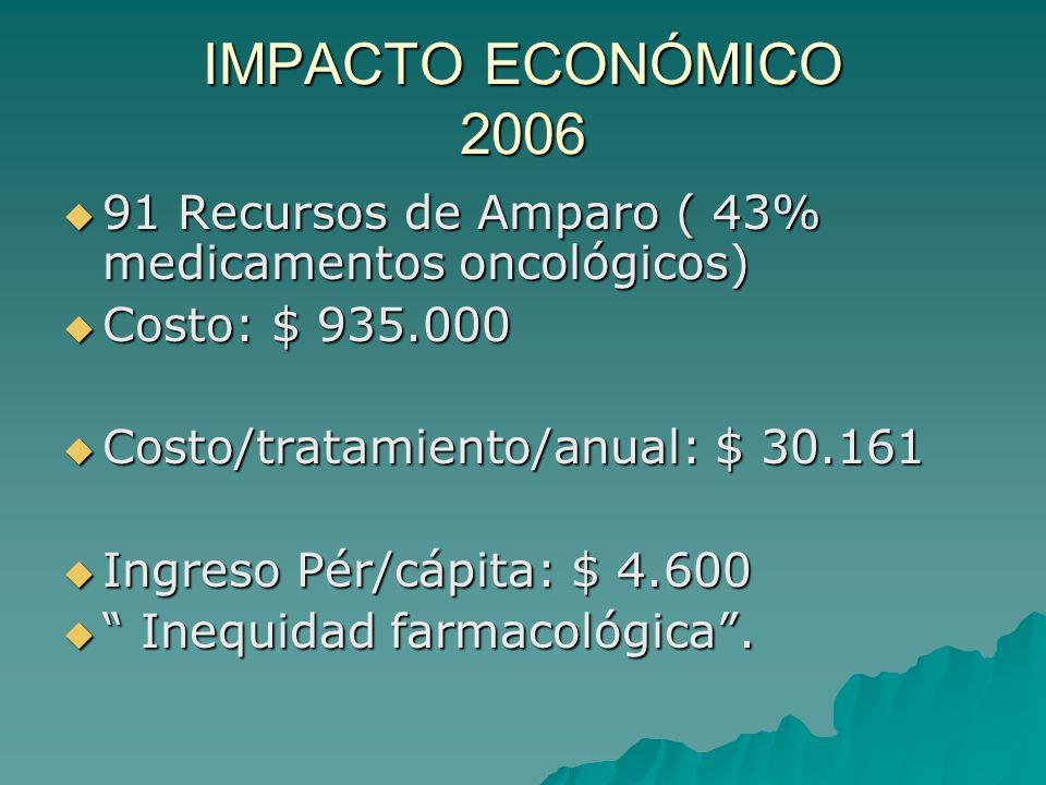 IMPACTO ECONÓMICO 2006 91 Recursos de Amparo ( 43% medicamentos oncológicos) 91 Recursos de Amparo ( 43% medicamentos oncológicos) Costo: $ 935.000 Costo: $ 935.000 Costo/tratamiento/anual: $ 30.161 Costo/tratamiento/anual: $ 30.161 Ingreso Pér/cápita: $ 4.600 Ingreso Pér/cápita: $ 4.600 Inequidad farmacológica.