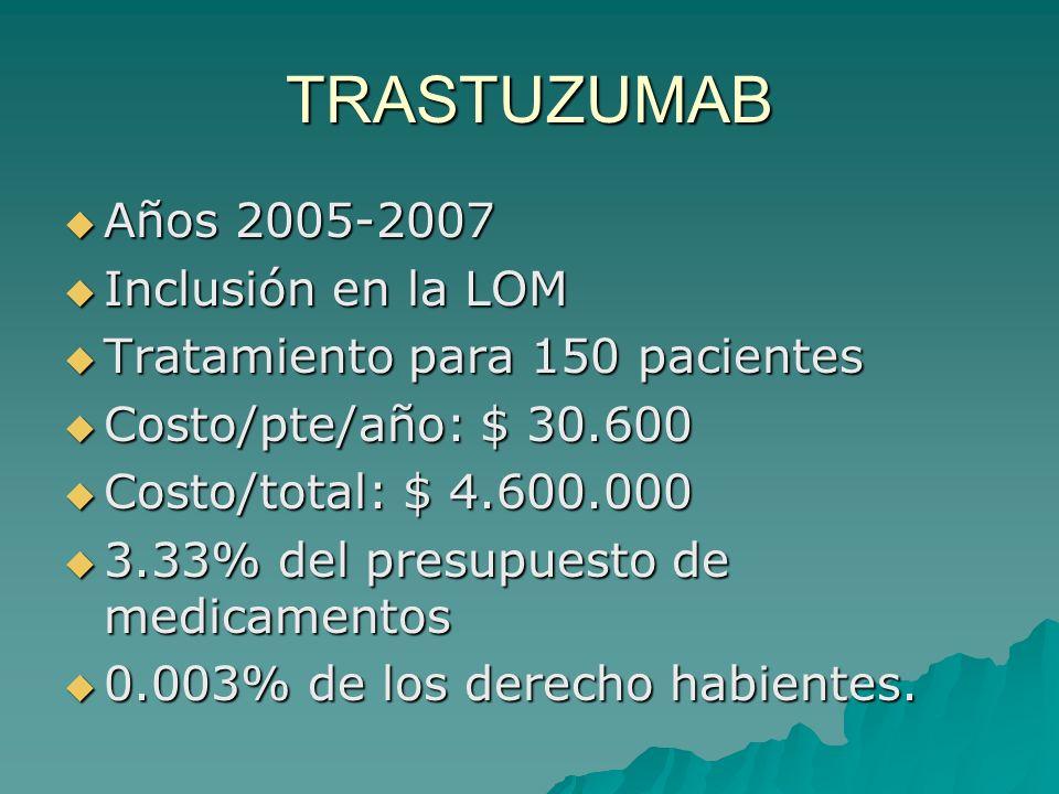TRASTUZUMAB Años 2005-2007 Años 2005-2007 Inclusión en la LOM Inclusión en la LOM Tratamiento para 150 pacientes Tratamiento para 150 pacientes Costo/pte/año: $ 30.600 Costo/pte/año: $ 30.600 Costo/total: $ 4.600.000 Costo/total: $ 4.600.000 3.33% del presupuesto de medicamentos 3.33% del presupuesto de medicamentos 0.003% de los derecho habientes.