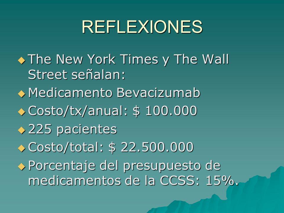 REFLEXIONES The New York Times y The Wall Street señalan: The New York Times y The Wall Street señalan: Medicamento Bevacizumab Medicamento Bevacizumab Costo/tx/anual: $ 100.000 Costo/tx/anual: $ 100.000 225 pacientes 225 pacientes Costo/total: $ 22.500.000 Costo/total: $ 22.500.000 Porcentaje del presupuesto de medicamentos de la CCSS: 15%.