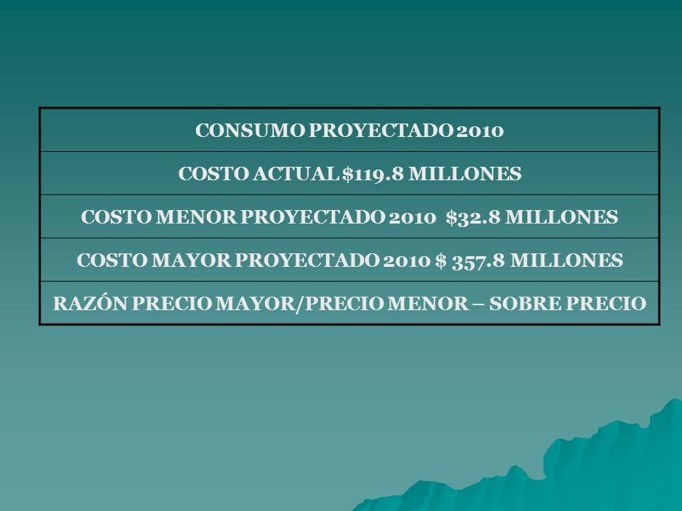 CONSUMO PROYECTADO 2010 COSTO ACTUAL $119.8 MILLONES COSTO MENOR PROYECTADO 2010 $32.8 MILLONES COSTO MAYOR PROYECTADO 2010 $ 357.8 MILLONES RAZÓN PRECIO MAYOR/PRECIO MENOR – SOBRE PRECIO
