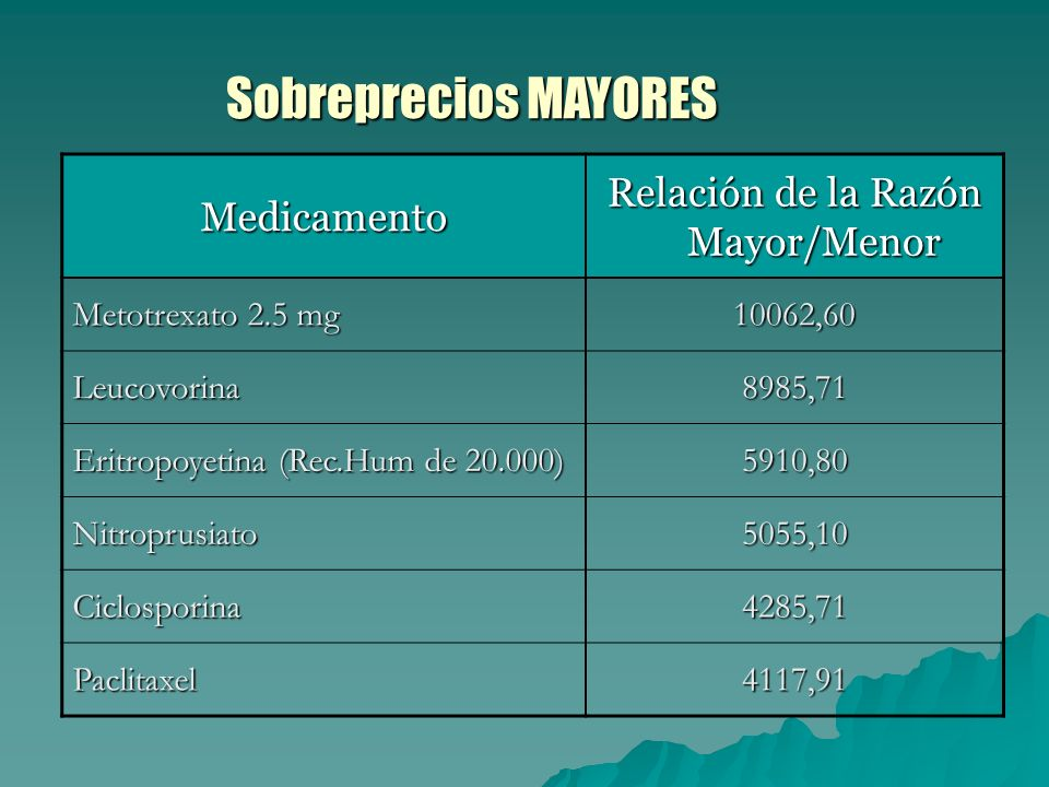 Medicamento Relación de la Razón Mayor/Menor Metotrexato 2.5 mg 10062,60 Leucovorina8985,71 Eritropoyetina (Rec.Hum de 20.000) 5910,80 Nitroprusiato5055,10 Ciclosporina4285,71 Paclitaxel4117,91 Sobreprecios MAYORES