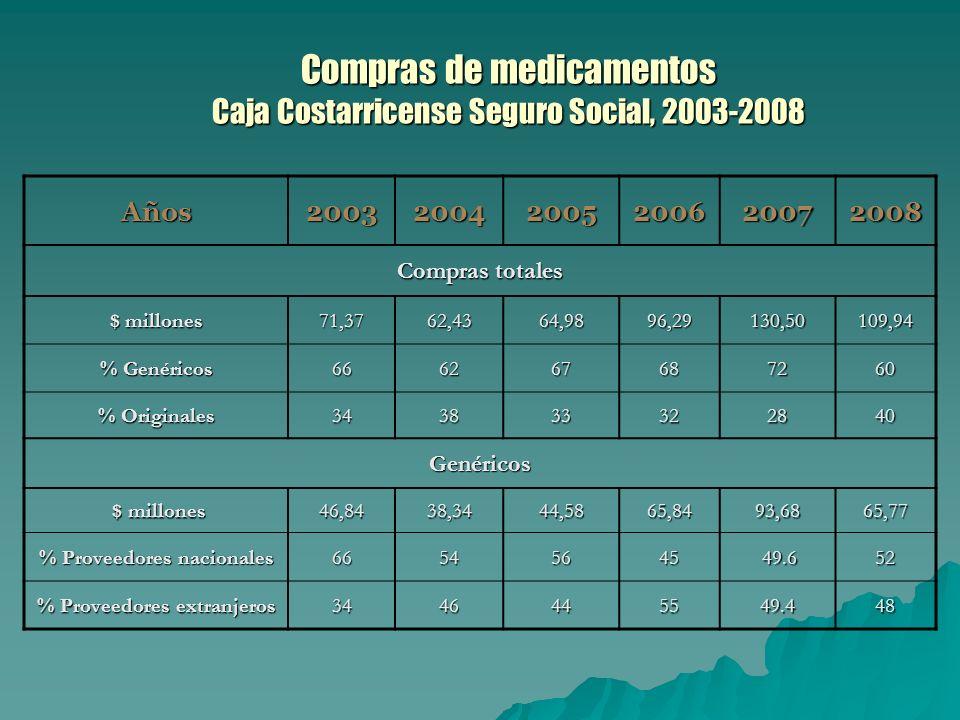 Compras de medicamentos Caja Costarricense Seguro Social, 2003-2008 Años200320042005200620072008 Compras totales $ millones 71,3762,4364,9896,29130,50109,94 % Genéricos 666267687260 % Originales 343833322840 Genéricos $ millones $ millones46,8438,3444,5865,8493,6865,77 % Proveedores nacionales 66545645 49.6 49.652 % Proveedores extranjeros 3446445549.448