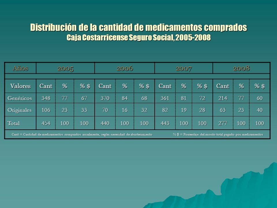 Distribución de la cantidad de medicamentos comprados Caja Costarricense Seguro Social, 2005-2008 Años2005200620072008 ValoresCant% % $ % $Cant% % $ Cant% Cant% Genéricos3487767370846836181722147760 Originales1062333701632821928632340 Total454100100440100100443100100277100100 Cant = Cantidad de medicamentos comprados anualmente, según necesidad de abastecimiento % $ = Porcentaje del monto total pagado por medicamentos