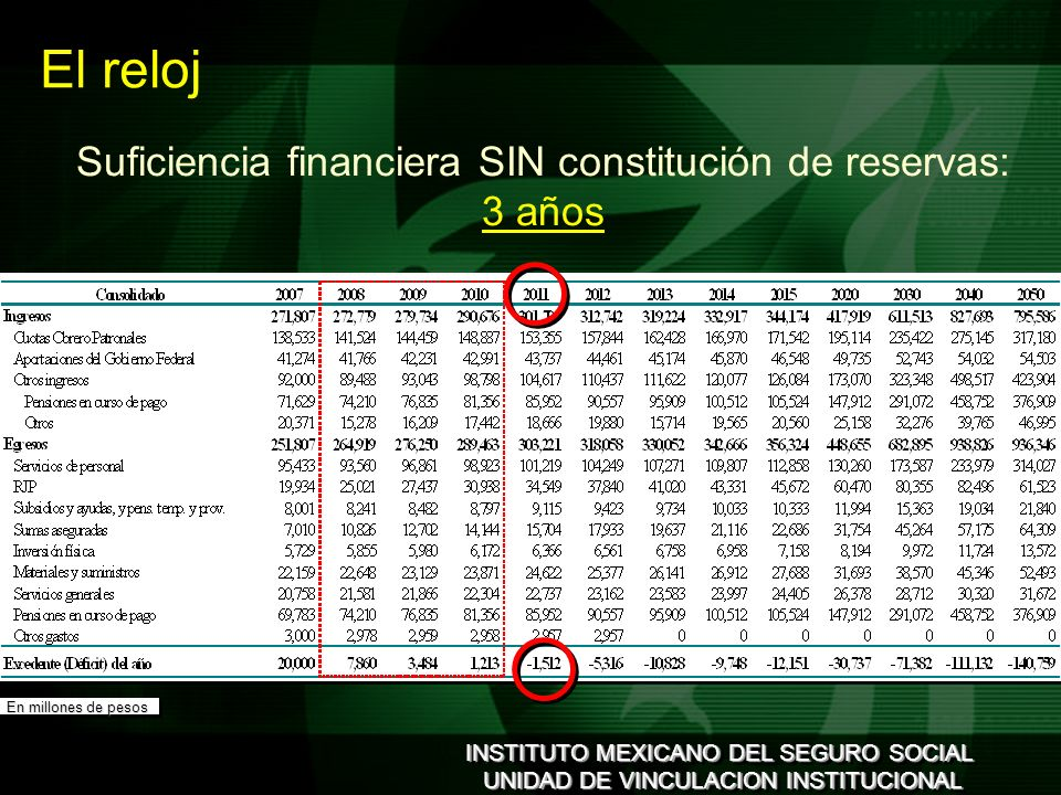 INSTITUTO MEXICANO DEL SEGURO SOCIAL UNIDAD DE VINCULACION INSTITUCIONAL INSTITUTO MEXICANO DEL SEGURO SOCIAL UNIDAD DE VINCULACION INSTITUCIONAL El reloj En millones de pesos Suficiencia financiera SIN constitución de reservas: 3 años