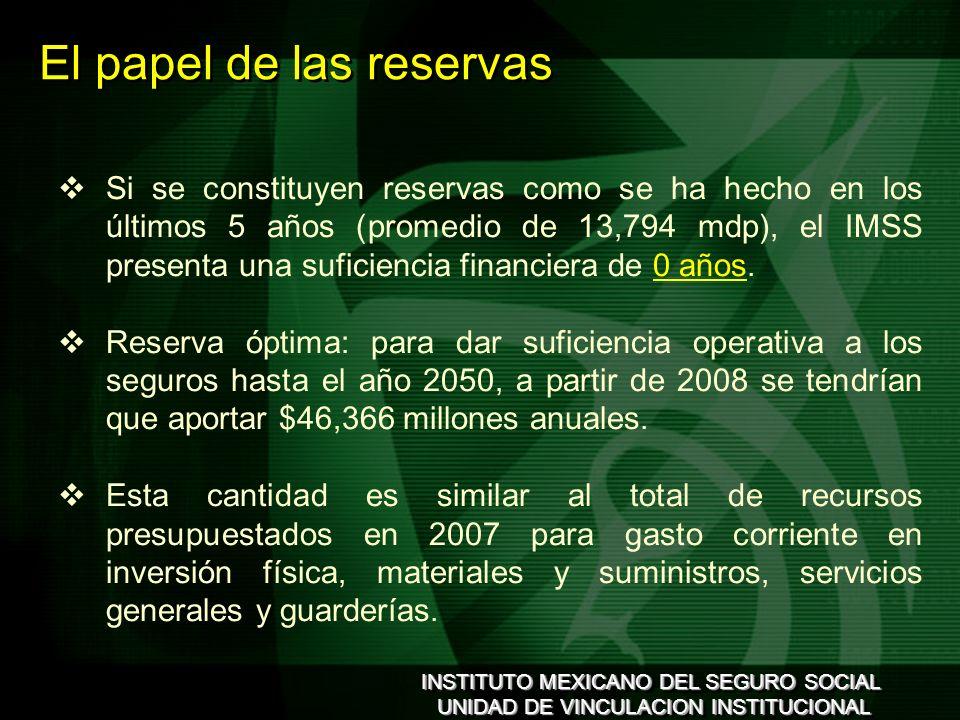 INSTITUTO MEXICANO DEL SEGURO SOCIAL UNIDAD DE VINCULACION INSTITUCIONAL INSTITUTO MEXICANO DEL SEGURO SOCIAL UNIDAD DE VINCULACION INSTITUCIONAL Si se constituyen reservas como se ha hecho en los últimos 5 años (promedio de 13,794 mdp), el IMSS presenta una suficiencia financiera de 0 años.