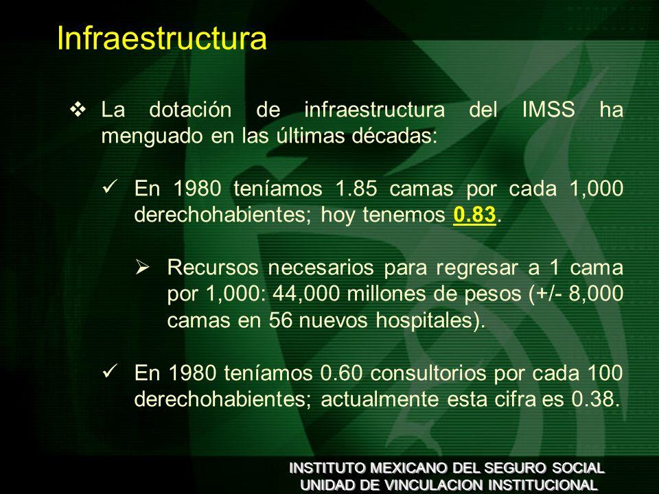 INSTITUTO MEXICANO DEL SEGURO SOCIAL UNIDAD DE VINCULACION INSTITUCIONAL INSTITUTO MEXICANO DEL SEGURO SOCIAL UNIDAD DE VINCULACION INSTITUCIONAL La dotación de infraestructura del IMSS ha menguado en las últimas décadas: En 1980 teníamos 1.85 camas por cada 1,000 derechohabientes; hoy tenemos 0.83.