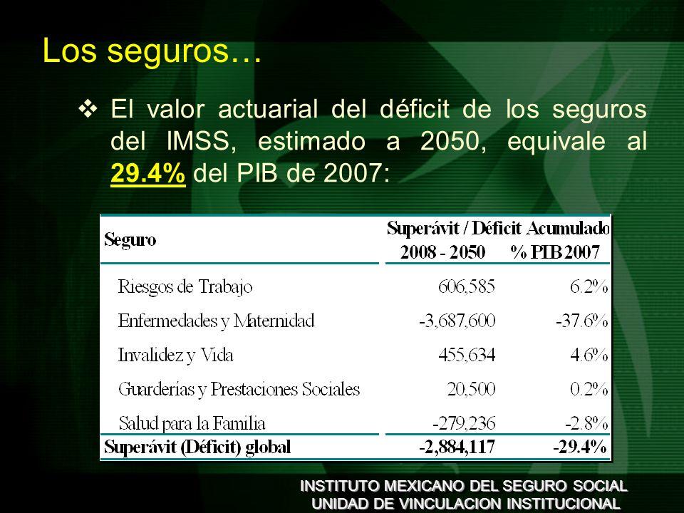 INSTITUTO MEXICANO DEL SEGURO SOCIAL UNIDAD DE VINCULACION INSTITUCIONAL INSTITUTO MEXICANO DEL SEGURO SOCIAL UNIDAD DE VINCULACION INSTITUCIONAL Los seguros… El valor actuarial del déficit de los seguros del IMSS, estimado a 2050, equivale al 29.4% del PIB de 2007: