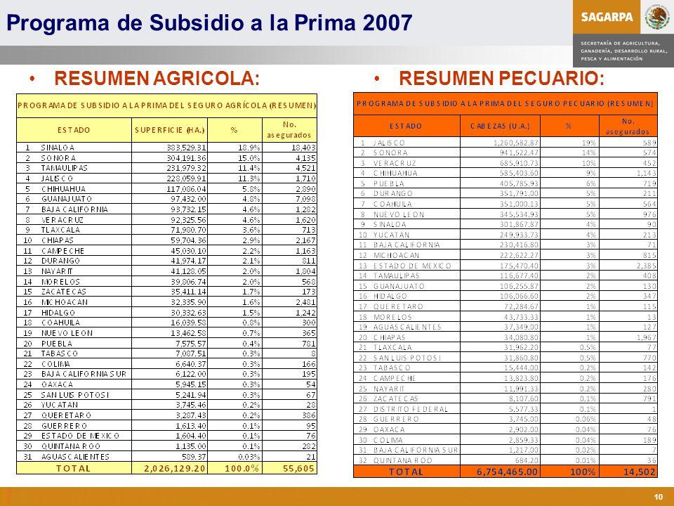 Programa de Atención a Contingencias Climatológicas 10 Programa de Subsidio a la Prima 2007 RESUMEN AGRICOLA:RESUMEN PECUARIO: - 6.7 Millones de cabezas.