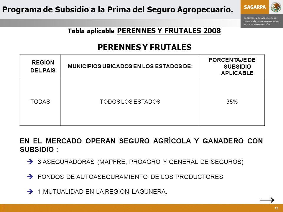Programa de Atención a Contingencias Climatológicas 13 Tabla aplicable PERENNES Y FRUTALES 2008 PERENNES Y FRUTALES EN EL MERCADO OPERAN SEGURO AGRÍCOLA Y GANADERO CON SUBSIDIO : REGION DEL PAIS MUNICIPIOS UBICADOS EN LOS ESTADOS DE: PORCENTAJE DE SUBSIDIO APLICABLE TODASTODOS LOS ESTADOS35% 1 MUTUALIDAD EN LA REGION LAGUNERA.