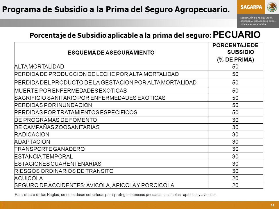 Programa de Atención a Contingencias Climatológicas 14 ESQUEMA DE ASEGURAMIENTO PORCENTAJE DE SUBSIDIO (% DE PRIMA) ALTA MORTALIDAD50 PERDIDA DE PRODUCCION DE LECHE POR ALTA MORTALIDAD50 PERDIDA DEL PRODUCTO DE LA GESTACION POR ALTA MORTALIDAD50 MUERTE POR ENFERMEDADES EXOTICAS50 SACRIFICIO SANITARIO POR ENFERMEDADES EXOTICAS50 PERDIDAS POR INUNDACION50 PERDIDAS POR TRATAMIENTOS ESPECIFICOS50 DE PROGRAMAS DE FOMENTO30 DE CAMPAÑAS ZOOSANITARIAS30 RADICACION30 ADAPTACION30 TRANSPORTE GANADERO30 ESTANCIA TEMPORAL30 ESTACIONES CUARENTENARIAS30 RIESGOS ORDINARIOS DE TRANSITO30 ACUICOLA20 SEGURO DE ACCIDENTES: AVICOLA, APICOLA Y PORCICOLA20 Porcentaje de Subsidio aplicable a la prima del seguro: PECUARIO Para efecto de las Reglas, se consideran coberturas para proteger especies pecuarias, acuícolas, apícolas y avícolas.